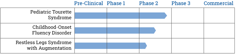 Emalex Biosciences Clinical Trials
